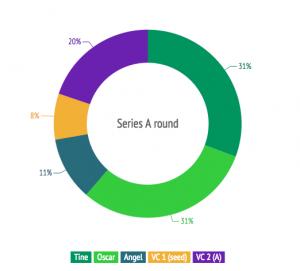 Series A equity split nordics startups