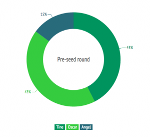 pre-seed equity split nordics