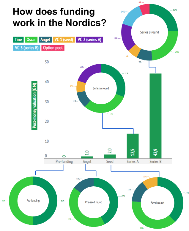 How does funding work - angels, VCs and investing in Nordic