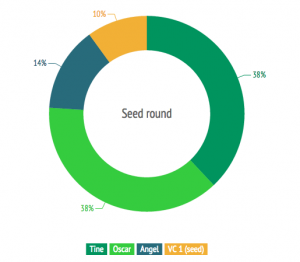 Seed round equity split nordics