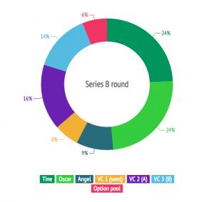 Series B round equity split nordcs